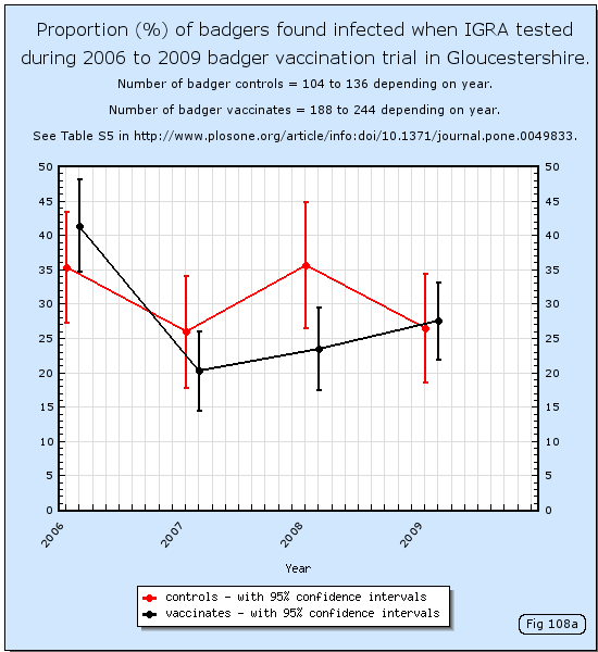 Proportion (%) of badgers found infected when IGRA tested during 2006 to 2009 badger vaccination trial in Gloucestershire