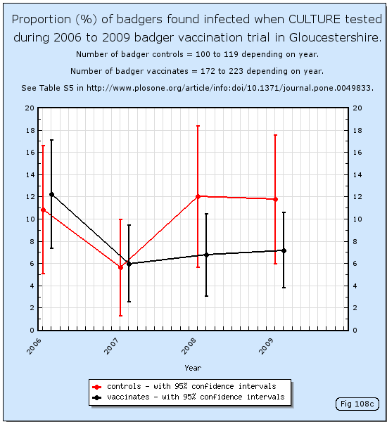 Proportion (%) of badgers found infected when culture tested during 2006 to 2009 badger vaccination trial in Gloucestershire