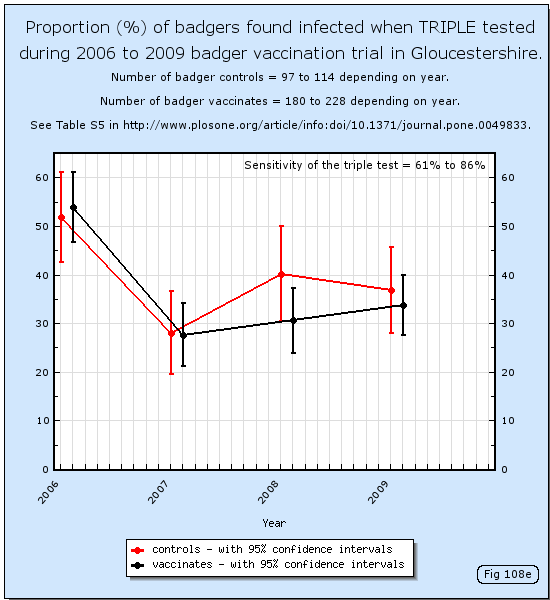 Proportion (%) of badgers found infected when triple tested during 2006 to 2009 badger vaccination trial in Gloucestershire