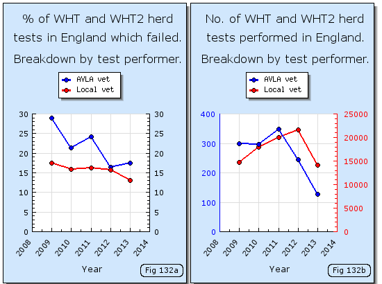 Proportion of TB herds tested in England which fail when broken down by test performer