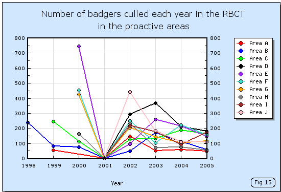 Number of badgers culled each year in each proactive area of the RBCT