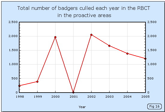Total number of badgers culled each year in the RBCT