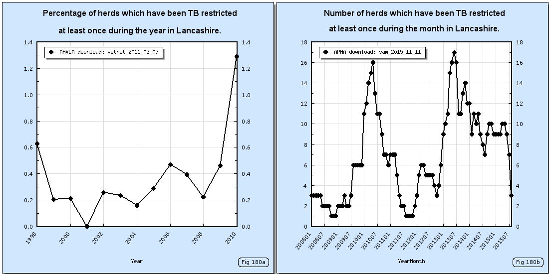 How the number of TB restricted herds in Lancashire has changed since 1998