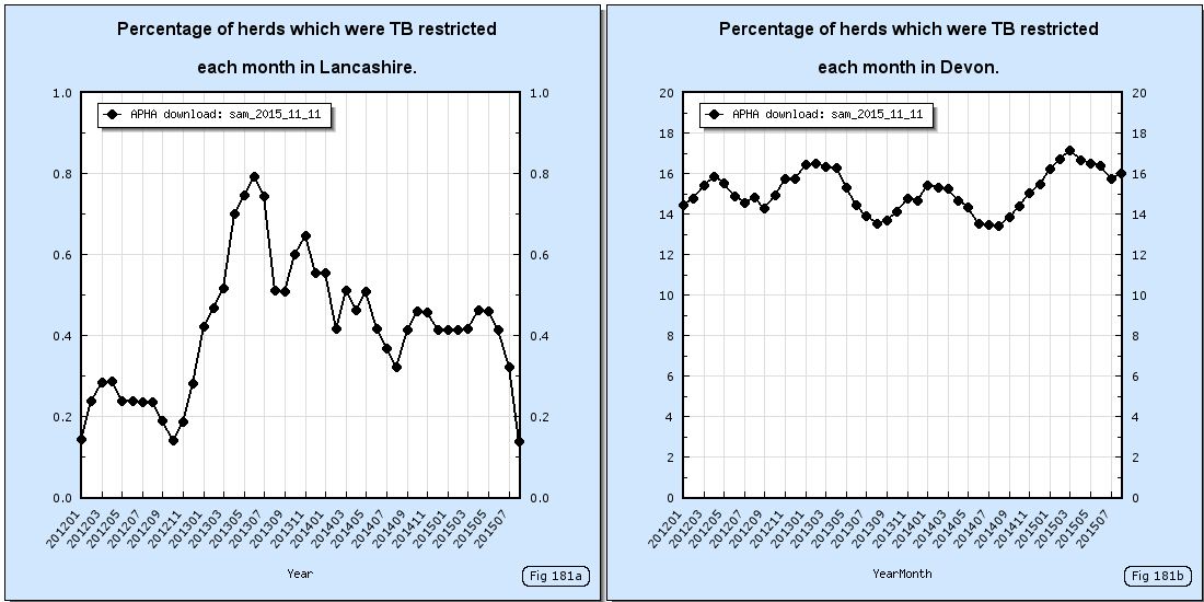 How the number of TB restricted herds compare in Lancashire and Devon