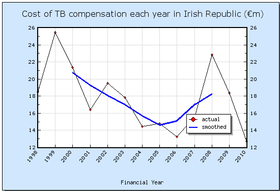 Cost of TB compensation each year in Ireland (€m)