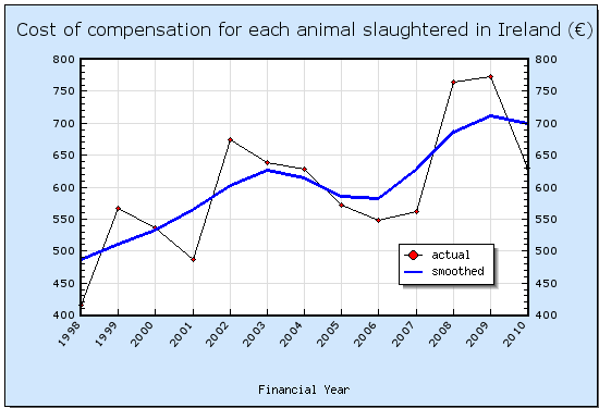 Cost of TB compensation each animal slaughtered in the Irish Republic (€)