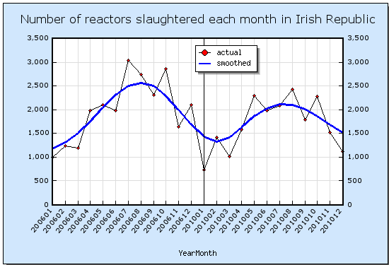 Number of acattle slaughtered each month in the Irish Republic for TB