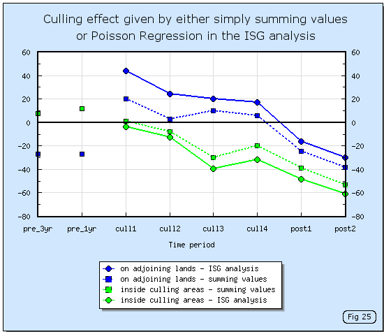 Effect of culling badgers in the RBCT