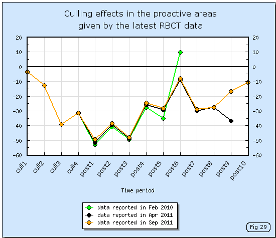 Culling effects in the RBCT proactive areas given by data up to Feb 2011