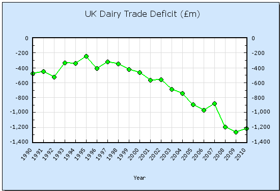 UK dairy trade deficit 1990 to 2010