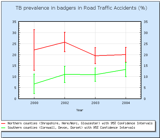 The prevalence of bovine TB in badgers