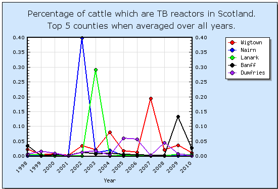 Number of animal reactors in Scotland - Top 5 counties by average