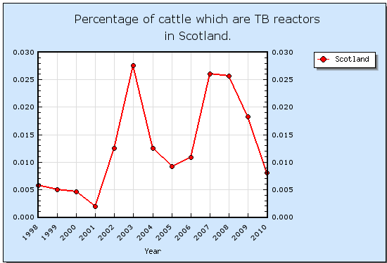 Number of animal reactors in Scotland - Overall