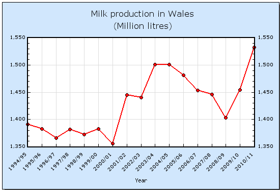 Milk production in Wales