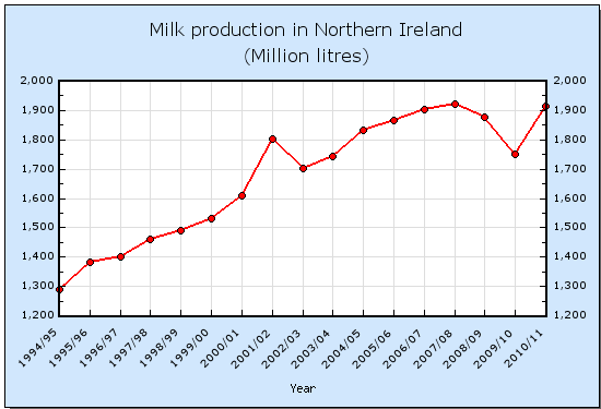 Milk production in Northern Ireland