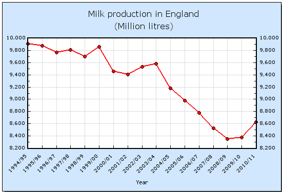 Milk production in England