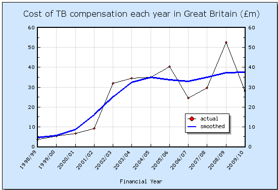 Cost of TB compensation each year in Great Britain (£m)