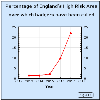 Percentage of England's High Risk Area over which badgers have been culled