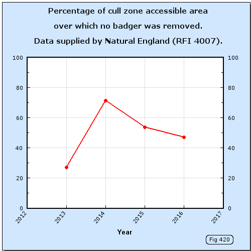 Percentage of cull zone accessible area over which no badger was removed.