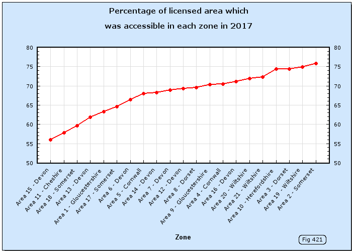 Percentage of licensed area which was accessible in each zone in 2017