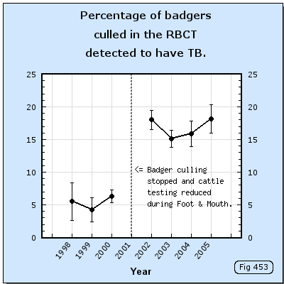 Percentage of all culled badgers which were found to be infected.