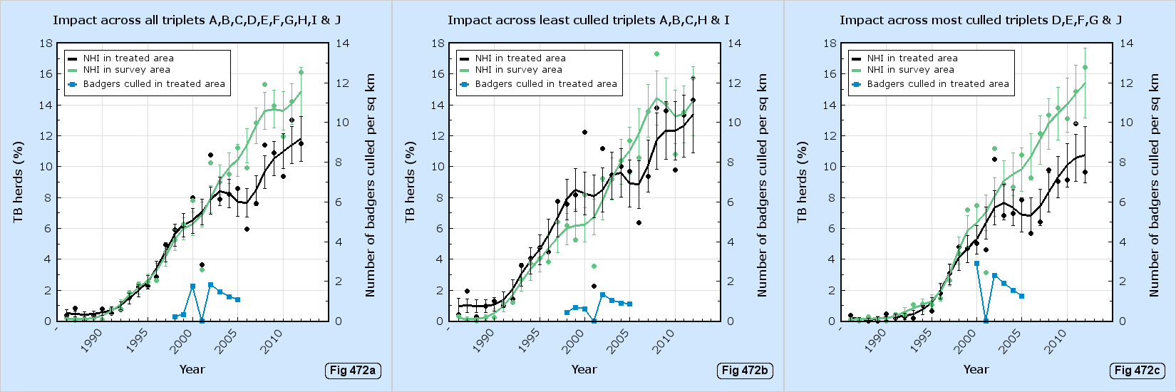 How incidence drop depends on number of badgers removed.