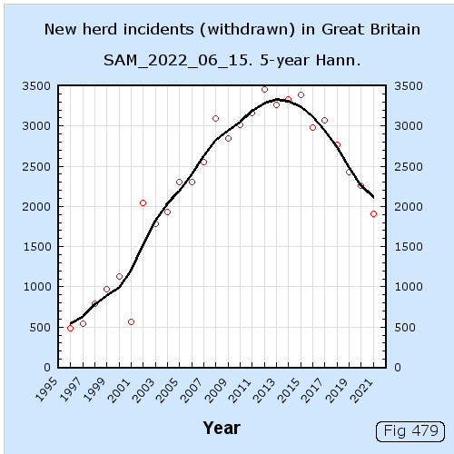 New herd indents (withdrawn) in Great Britain