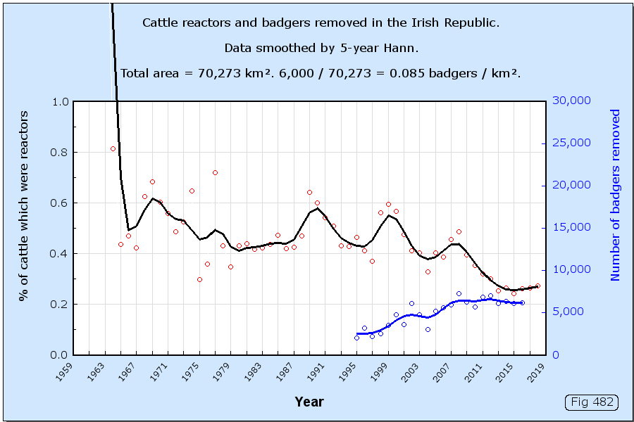 Cattle reactors and badgers removed