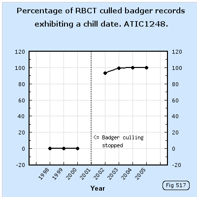 Percentage of culled badger records exhibiting a chill date.