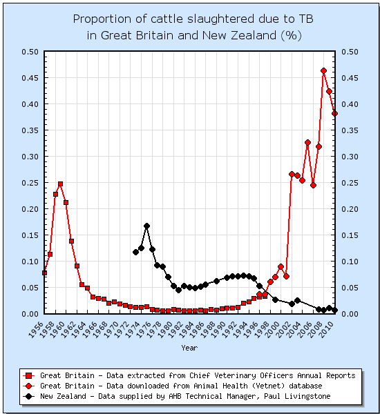 TB prevalence in Great Britain and New Zealand