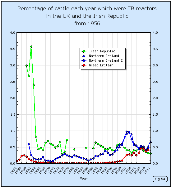 Percentage of cattle each year which were TB reactors in the UK and the Irish Republic from 1956.