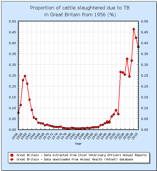 Cattle incidence to bovine TB in Great Britain from 1956