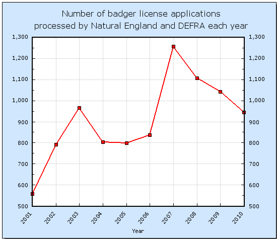 number of badger licenses processed each year by Natural England and DEFRA