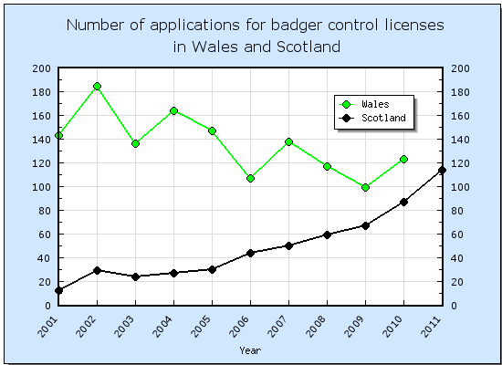 Number of applications for badger control licenses in Wales and Scotland