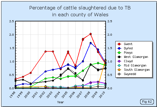 Cattle slaughtered due to TB in each county of Wales