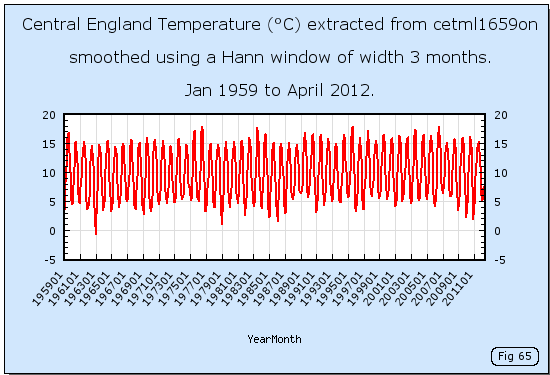 Central England Temperatures given by the cetml1659on dataset.