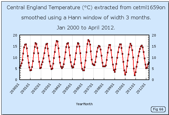Central England Temperatures from 2000 to 2012 given by the cetml1659on dataset.