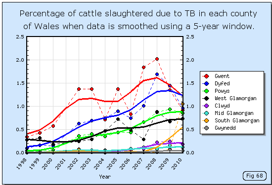 Percentage of cattle slaughtered due to TB in each county of Wales when data is smoothed
