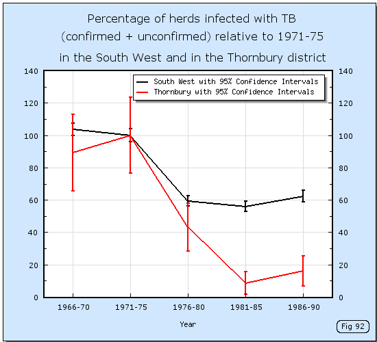 Herd incidence due to bovine TB in Thornbury from 1966 to 1990