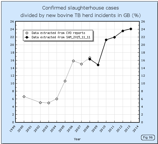 Confirmed slaughterhouse cases divided by new bovine TB herd incidents 2000 to 2012.
