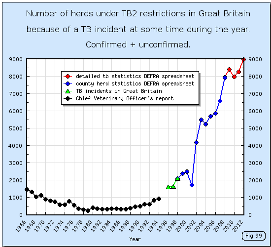 Number of herds with bovine TB reactors in Great Britain