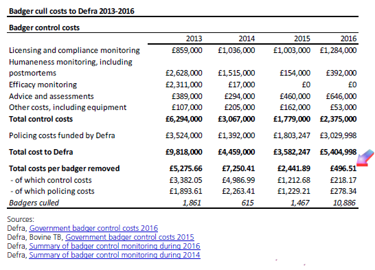 Badger cull costs to DEFRA 2013-2016