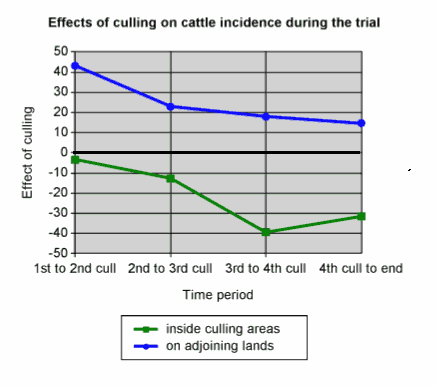 Effects of badger culling during the RBCT trial